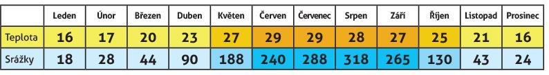 Teploty a srážky v Hanoji