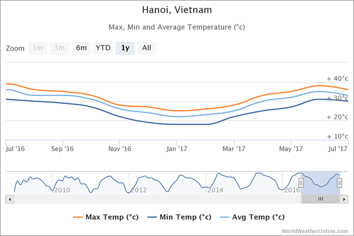 hanoj-teploty-vietnam