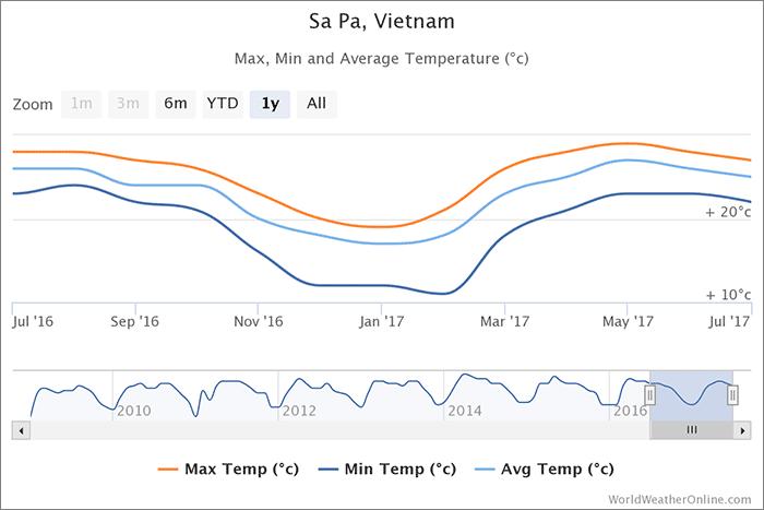 sapa-teploty-vietnam
